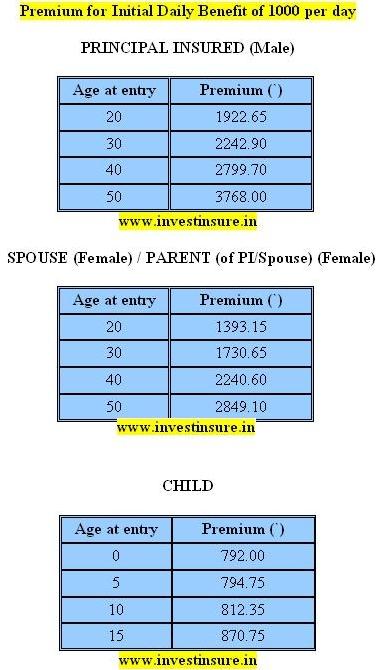 Jeevan Arogya Premium Details