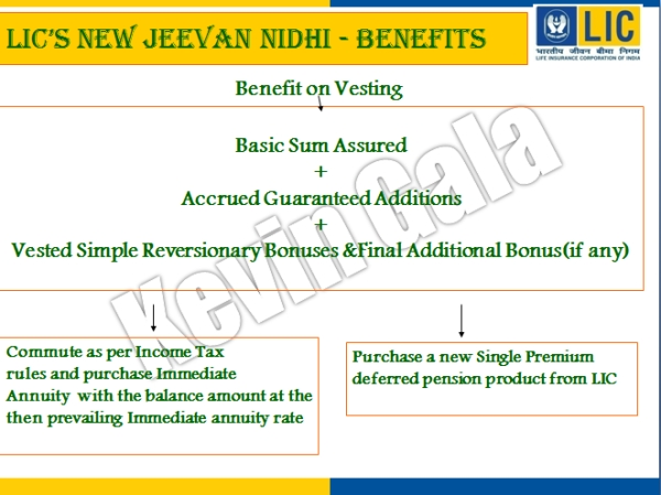 New Jeevan Nidhi Benefits