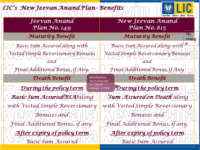 Lic new jeevan anand plan table no 815 full video(whole life.